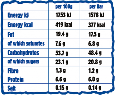Apple Giant Bar Nutritionals Chart