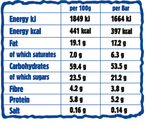 Blueberry Giant Bar Nutritionals Chart