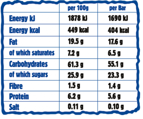 Cranberry Giant Bar Nutritionals Chart