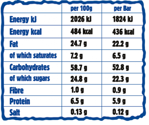 Pecan Giant Bar Nutritionals Chart