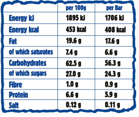Pomegranate Giant Bar Nutritionals Chart