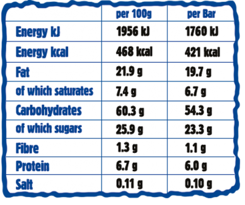 Walnut Giant Bar Nutritionals Chart