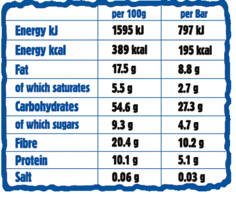 Blueberry Sugard Out Nutritionals Chart
