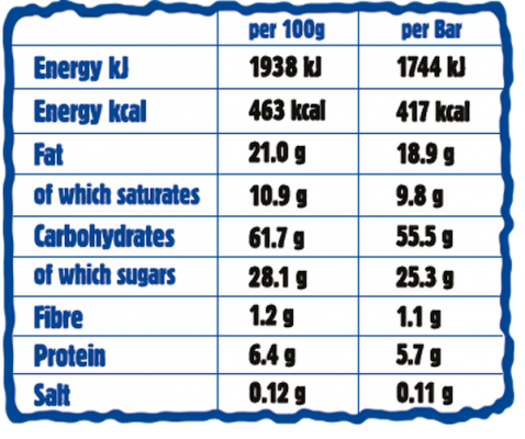 Coconut Giant Bar Nutritionals Chart