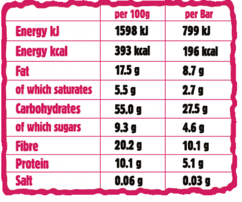 Raspberry Sugard Out Nutritionals Chart